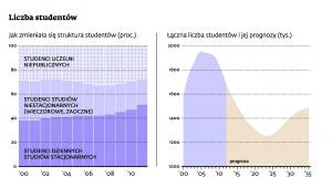 Liczba studentów
