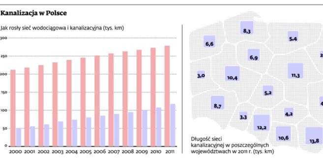 Kanalizacja w Polsce