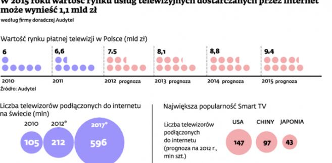W 2015 roku wartość rynku usług telewizyjnych dostarczanych przez internet może wynieść 1,1 mld zł.