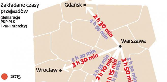 Za ile i jak prędko polskim szybkim pociągiem