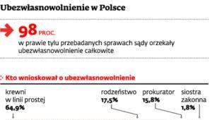 Ubezwłasnowolnienie w Polsce