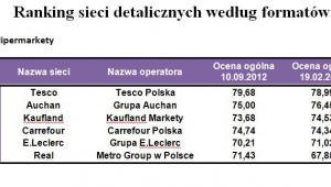 Ranking sieci detalicznych według formatów - hipermarkety