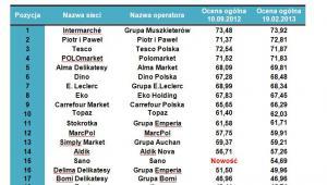 Ranking sieci detalicznych według formatów - supermarkety