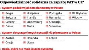 Odpowiedzialność solidarna za zapłatę VAT w UE