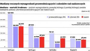 Mediany rocznych wynagrodzeń przewodniczących i członków rad nadzorczych