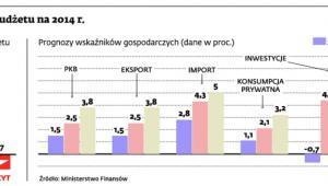 Gospodarka według budżetu na 2014 r.