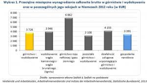 Wykres 1. Przeciętne miesięczne wynagrodzenie całkowite brutto w górnictwie i wydobywaniu oraz w poszczególnych jego sekcjach w Niemczech 2012 roku (w EUR)