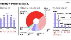 Rynek reklamy w Polsce w 2013 r.