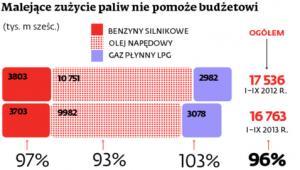 Malejące zużycie paliw nie pomoże budżetowi