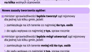 Zmiany w prawie o ustroju sądów powszechnych przegłosowanane na ostatnim posiedzeniu Sejmu