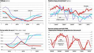 Bez cięcia stóp będziemy mieli niższą inflację, mocniejszą walutę i słabszy wzrost gospodarczy