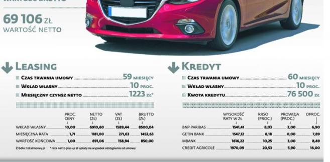 Rożne modele finansowania - różne koszty