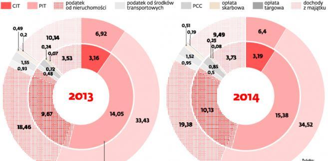 Dochody samorządów w 2013 i 2014 r.