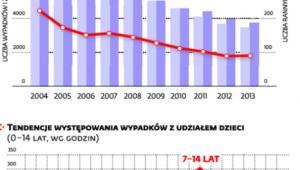 Wypadki drogowe z udziałem dzieci (0-14 lat)