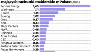 Jaka część akcji zagranicznych spółek z GPW jest w posiadaniu inwestorów mających rachunki maklerskie w Polsce (proc.)