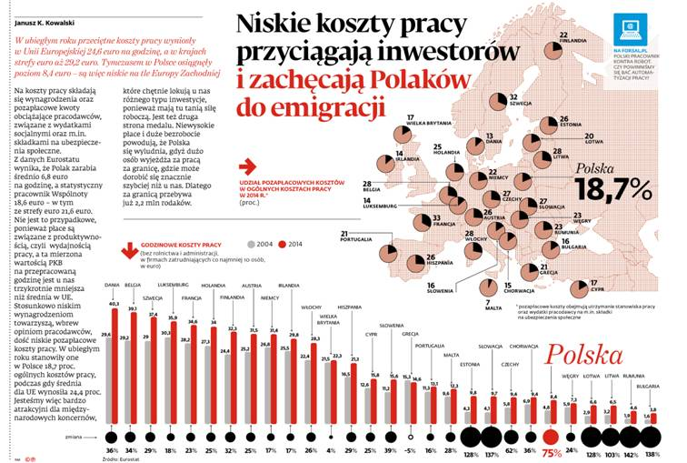 Niskie koszty pracy przyciągają inwestorów i zachęcają Polaków do emigracji
