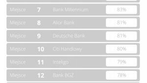 Banki - badanie zdalnych form kontaktu