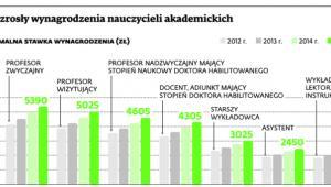 Jak wzrosły wynagrodzenia nauczycieli akademickich