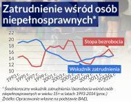 Polska nie chroni potrzebujących. Coraz mniej niepełnosprawnych pracuje