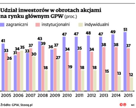 Udział inwestorów w obrotach akcjami na rynku głównym GPW