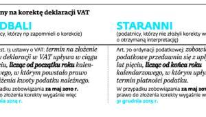 Termin na korektę deklaracji VAT