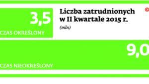 Liczba zatrudnionych w II kwartale 2015 r.