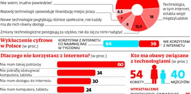 Technologiczne obawy Polaków