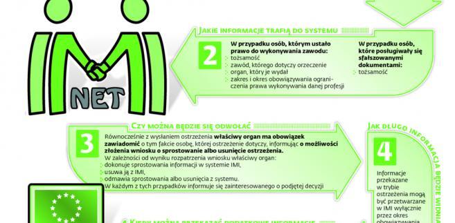 Informacje o specjalistach bez uprawnień w systemie IMI