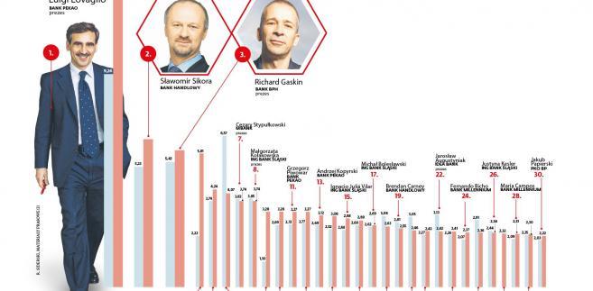 Zarobki członków zarządu (1)