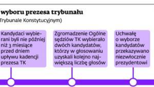 Poprzednie zasady wyboru prezesa trybunału