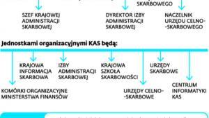 Struktura Krajowej Administracji Skarbowej