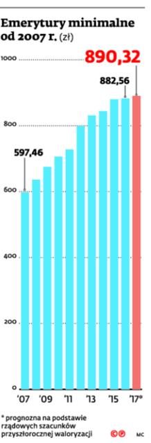 Emerytury minimalne od 2007 r.