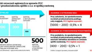 Skutki orzeczeń sądowych w sprawie PCC przy przekształcaniu spółki z o.o. w spółkę osobową