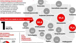Program rozwoju gminnej i powiatowej infrastruktury drogowej na lata 2016-2019