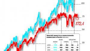 Amerykańskie REIT dały zarobić więcej niż indeks Dow Jones