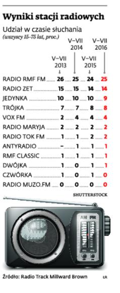 Wyniki stacji radiowych