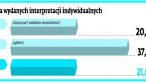 Liczba wydanych interpretacji indywdualnych