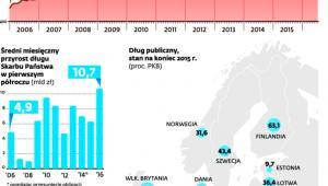 Zadłużenie Skarbu Państwa rośnie najszybciej w historii