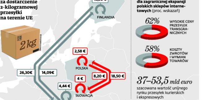Przykładowe ceny za dostarczenie 2-kilogramowej przesyłki na terenie UE