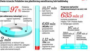 Dwie trzecie Polaków ma platformę satelitarną lub kablówkę