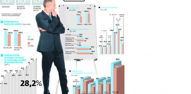 """Bezrobocie <span class=""""autor1"""">spada najwolniej wśród starszych osób</span>"""