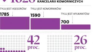 Samorząd komorniczy w liczbach