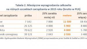Miesięczne wynagrodzenia całkowite na różnych szczeblach zarządzania w 2015 roku