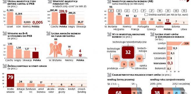 Rynek start-upów w Polsce