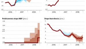 Inflacja w okolicach 2 proc. do końca 2018 r.