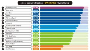 Jakość obsługi w placówce - Bankowość
