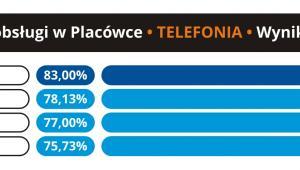 Jakość obsługi w placówce - Telefonia