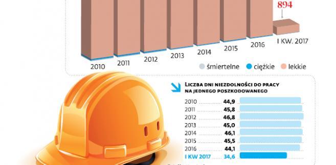 Wypadki przy pracy w budownictwie