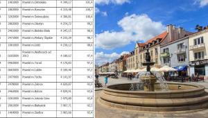 Zarobki w polskich miastach na prawach powiatu (Część 2).  Źródło: GUS/Serwis samorządowy PAP