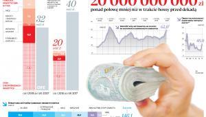 Na wzroście giełdowych notowań Polacy zarobili około 20000000000zł